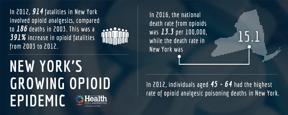 Opioid Epidemic New York